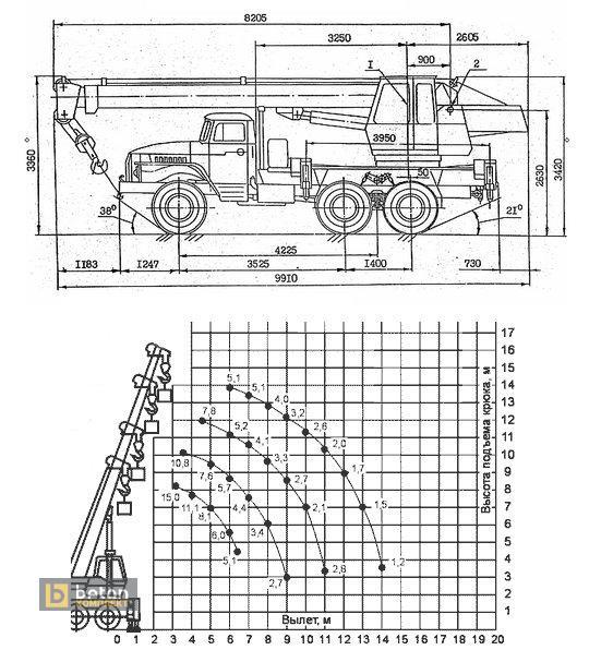 Автокран 16 т КС-35714